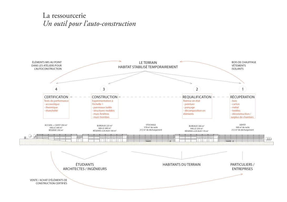 diagramme-ressourcerie
