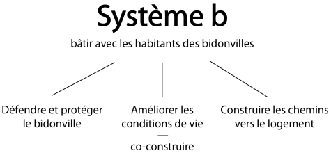 Schéma site_systèmeb_illustrator